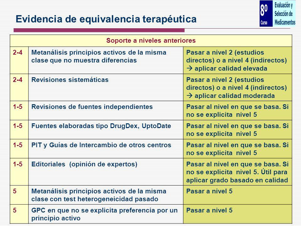 Soporte a niveles anteriores 2-4Metanálisis principios activos de la misma clase que no muestra diferencias Pasar a nivel 2 (estudios directos) o a ni