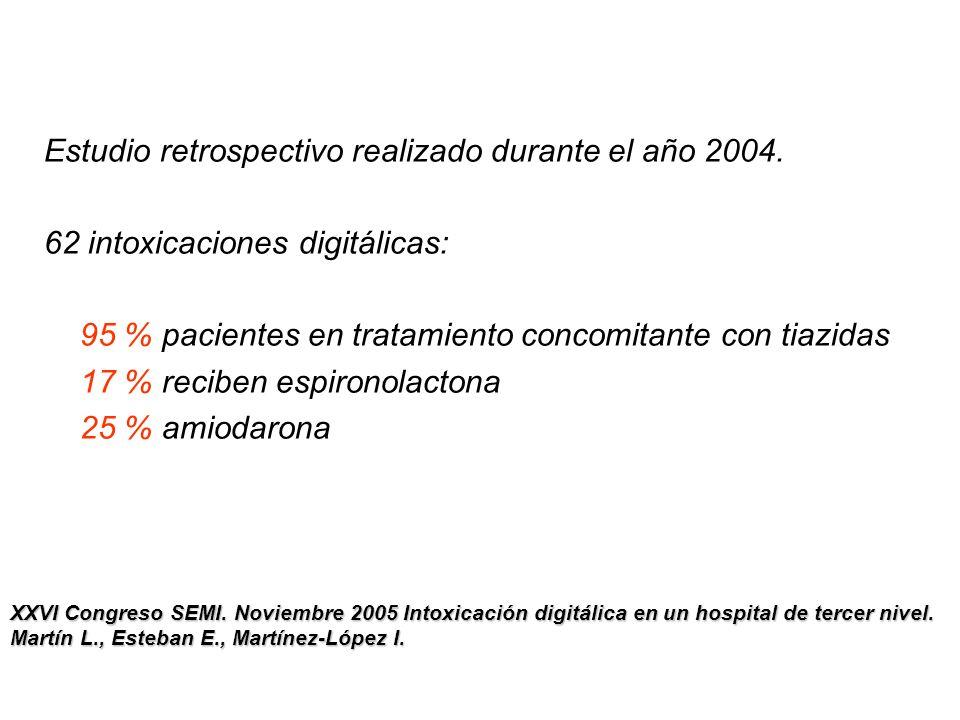 Estudio retrospectivo realizado durante el año 2004. 62 intoxicaciones digitálicas: 95 % pacientes en tratamiento concomitante con tiazidas 17 % recib