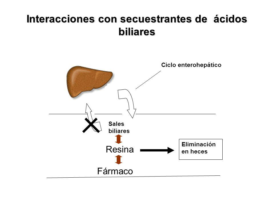 Interacciones con secuestrantes de ácidos biliares Colesterol Sales biliares Eliminación en heces Resina Fármaco Ciclo enterohepático