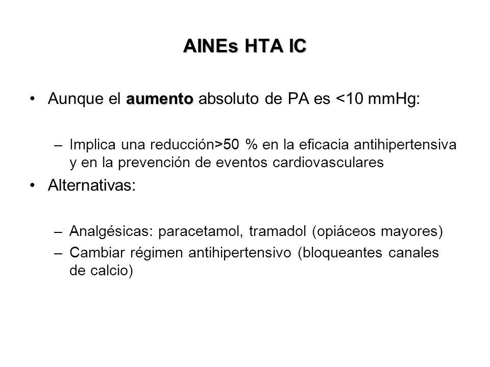 AINEs HTA IC aumentoAunque el aumento absoluto de PA es <10 mmHg: –Implica una reducción>50 % en la eficacia antihipertensiva y en la prevención de ev
