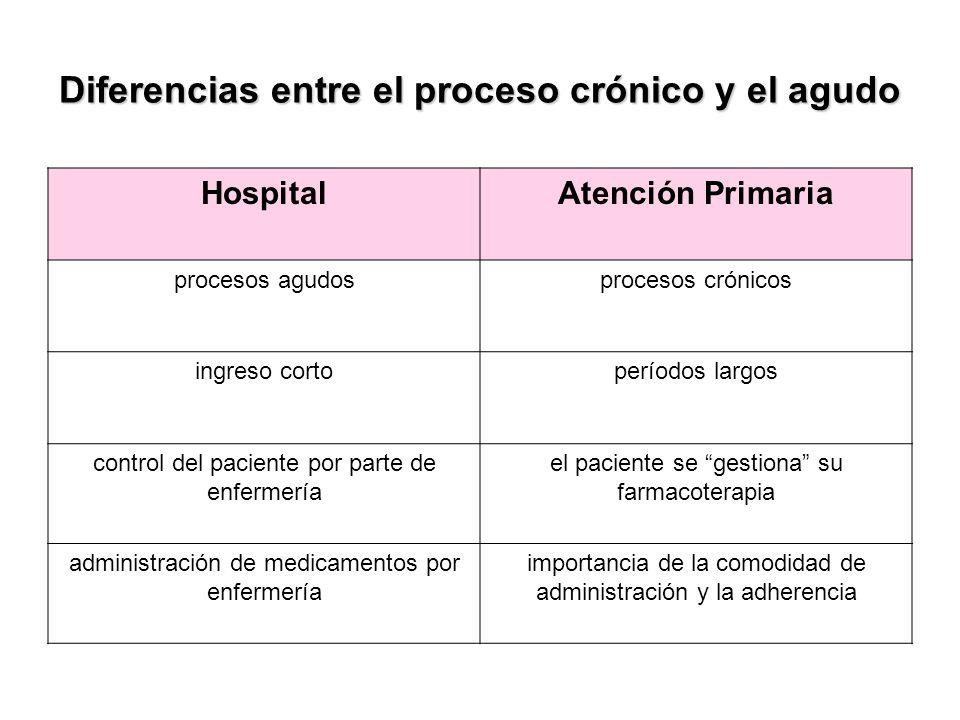 Diferencias entre el proceso crónico y el agudo HospitalAtención Primaria procesos agudosprocesos crónicos ingreso cortoperíodos largos control del pa