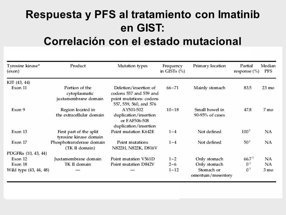 Respuesta y PFS al tratamiento con Imatinib en GIST: Correlación con el estado mutacional