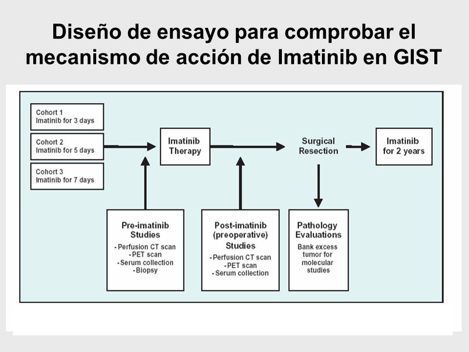 Diseño de ensayo para comprobar el mecanismo de acción de Imatinib en GIST
