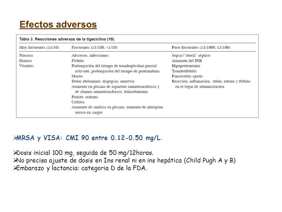 MRSA y VISA: CMI 90 entre 0.12-0.50 mg/L. Dosis inicial 100 mg, seguida de 50 mg/12horas. No precisa ajuste de dosis en Ins renal ni en ins hepática (