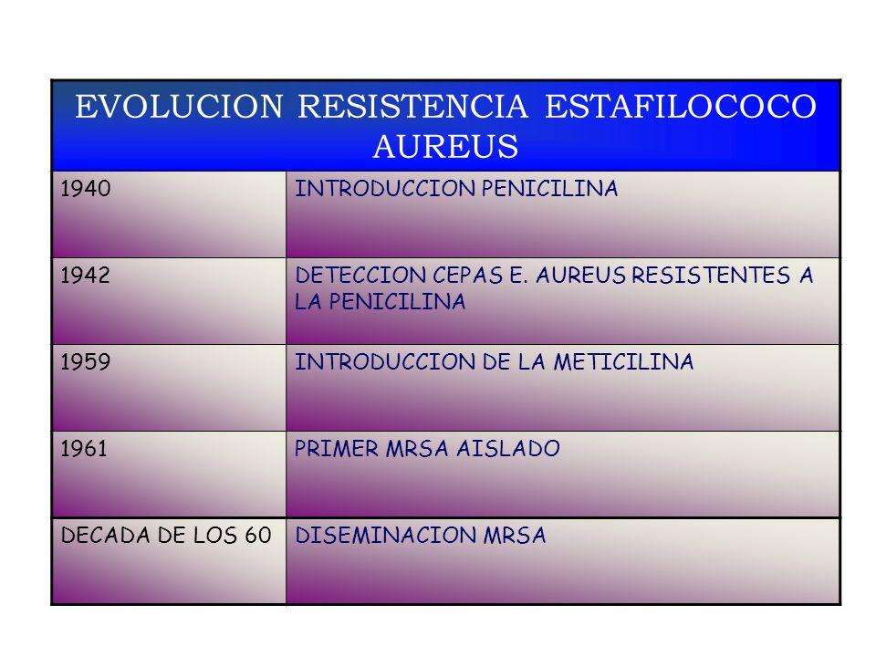 EVOLUCION RESISTENCIA ESTAFILOCOCO AUREUS 1940INTRODUCCION PENICILINA 1942DETECCION CEPAS E. AUREUS RESISTENTES A LA PENICILINA 1959INTRODUCCION DE LA