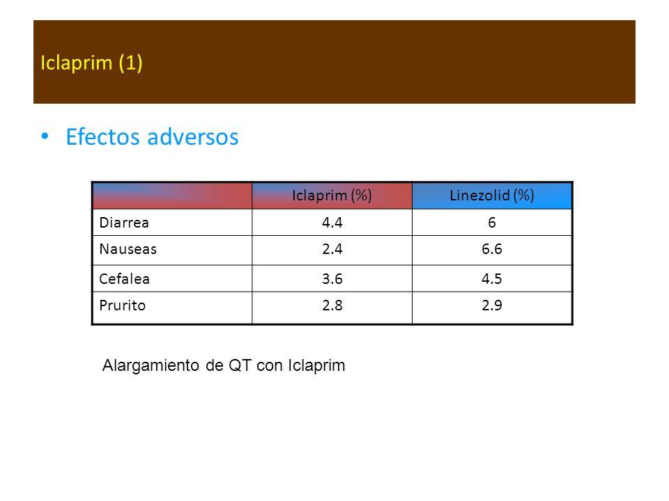 Iclaprim (1) Efectos adversos Iclaprim (%)Linezolid (%) Diarrea4.46 Nauseas2.46.6 Cefalea3.64.5 Prurito2.82.9 Alargamiento de QT con Iclaprim