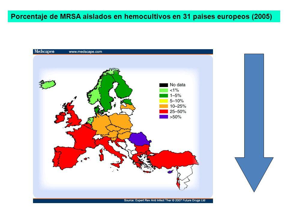 E.AUREUS MSSA MRSA HA-MRSA SSC mec Tipo IV I: Neumonía, Inf.