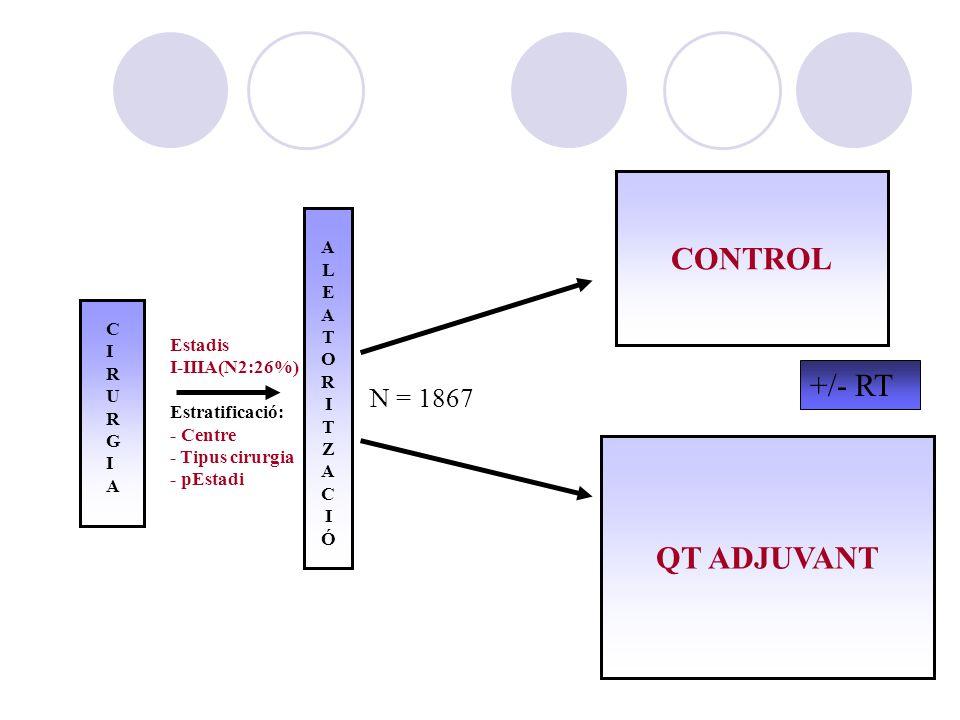 ALEATORITZACIÓALEATORITZACIÓ CONTROL QT ADJUVANT CIRURGIACIRURGIA Estadis I-IIIA(N2:26%) Estratificació: - Centre - Tipus cirurgia - pEstadi N = 1867 +/- RT