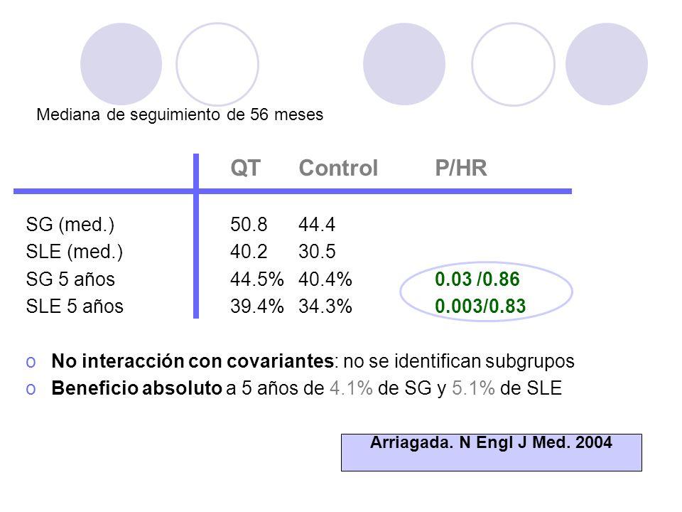 QTControlP/HR SG (med.)50.844.4 SLE (med.)40.230.5 SG 5 años44.5%40.4%0.03 /0.86 SLE 5 años39.4%34.3% 0.003/0.83 oNo interacción con covariantes: no se identifican subgrupos oBeneficio absoluto a 5 años de 4.1% de SG y 5.1% de SLE Arriagada.