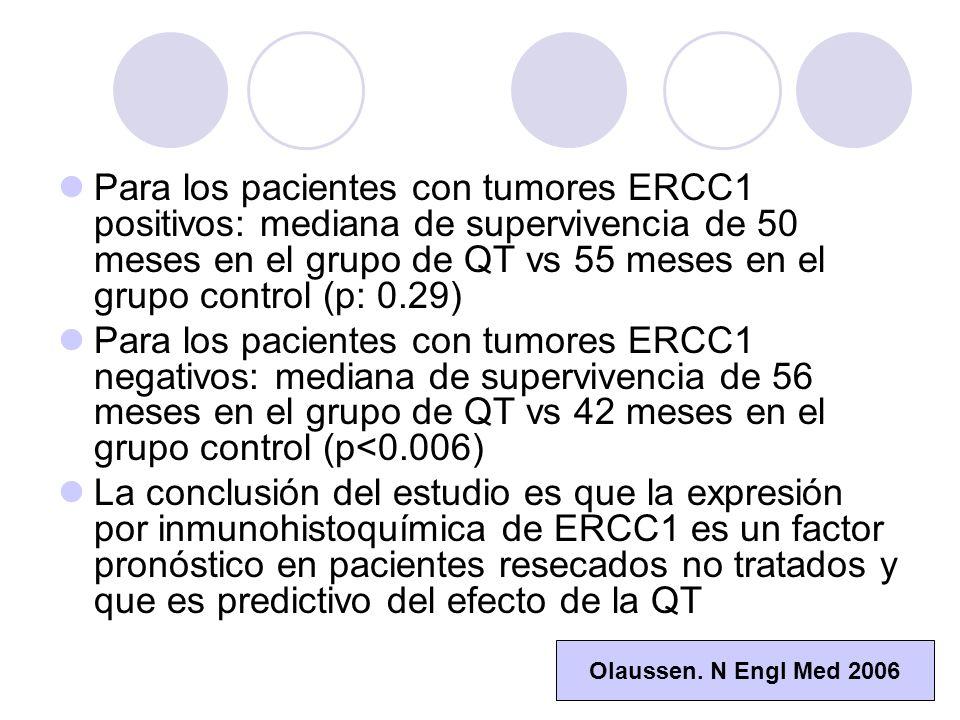 Para los pacientes con tumores ERCC1 positivos: mediana de supervivencia de 50 meses en el grupo de QT vs 55 meses en el grupo control (p: 0.29) Para los pacientes con tumores ERCC1 negativos: mediana de supervivencia de 56 meses en el grupo de QT vs 42 meses en el grupo control (p<0.006) La conclusión del estudio es que la expresión por inmunohistoquímica de ERCC1 es un factor pronóstico en pacientes resecados no tratados y que es predictivo del efecto de la QT Olaussen.