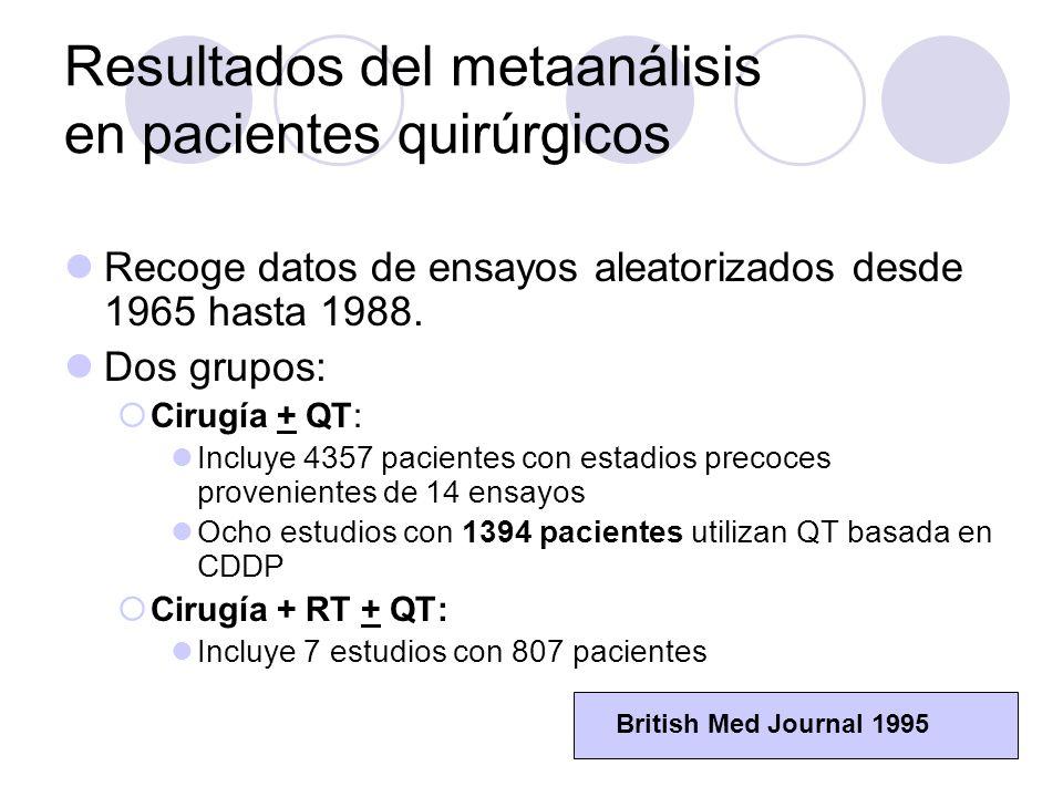 Resultados del metaanálisis en pacientes quirúrgicos Recoge datos de ensayos aleatorizados desde 1965 hasta 1988.