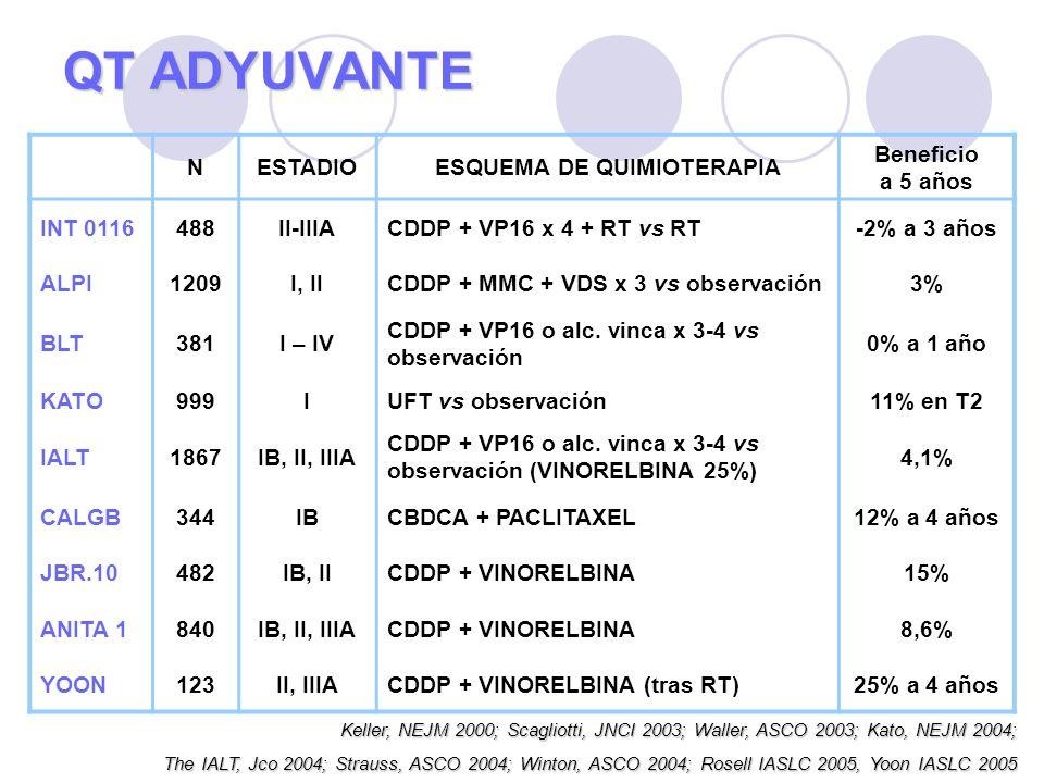 QT ADYUVANTE Keller, NEJM 2000; Scagliotti, JNCI 2003; Waller, ASCO 2003; Kato, NEJM 2004; The IALT, Jco 2004; Strauss, ASCO 2004; Winton, ASCO 2004; Rosell IASLC 2005, Yoon IASLC 2005 NESTADIOESQUEMA DE QUIMIOTERAPIA Beneficio a 5 años INT 0116488II-IIIACDDP + VP16 x 4 + RT vs RT-2% a 3 años ALPI1209I, IICDDP + MMC + VDS x 3 vs observación3% BLT381I – IV CDDP + VP16 o alc.