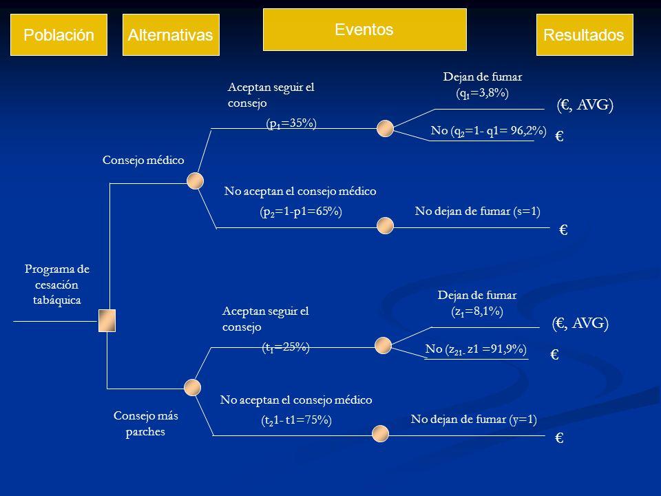 El análisis coste efectividad ACE de tres métodos de cesación de tabáquica: el consejo médico; el consejo médico y chicles de nicotina; y el consejo médico y parches de nicotina.
