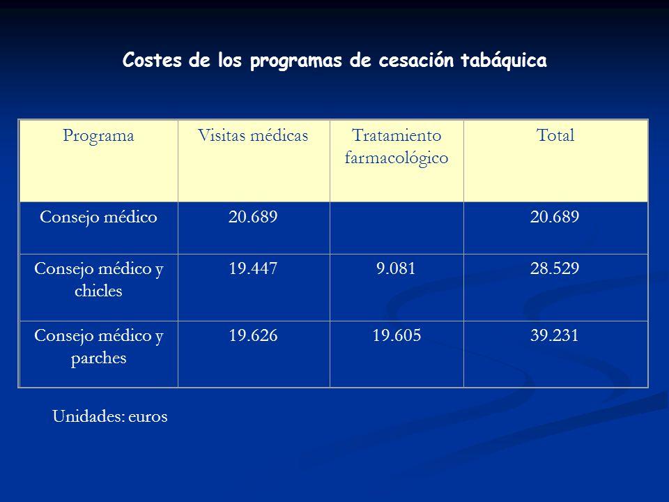 Consejo médico Consejo más parches Aceptan seguir el consejo (p 1 =35%) No aceptan el consejo médico (p 2 =1-p1=65%) Programa de cesación tabáquica Dejan de fumar (q 1 =3,8%) No (q 2 =1- q1= 96,2%) No dejan de fumar (s=1) (, AVG) Aceptan seguir el consejo (t 1 =25%) Dejan de fumar (z 1 =8,1%) No (z 21- z1 =91,9%) (, AVG) No aceptan el consejo médico (t 2 1- t1=75%) No dejan de fumar (y=1) PoblaciónAlternativas Eventos Resultados