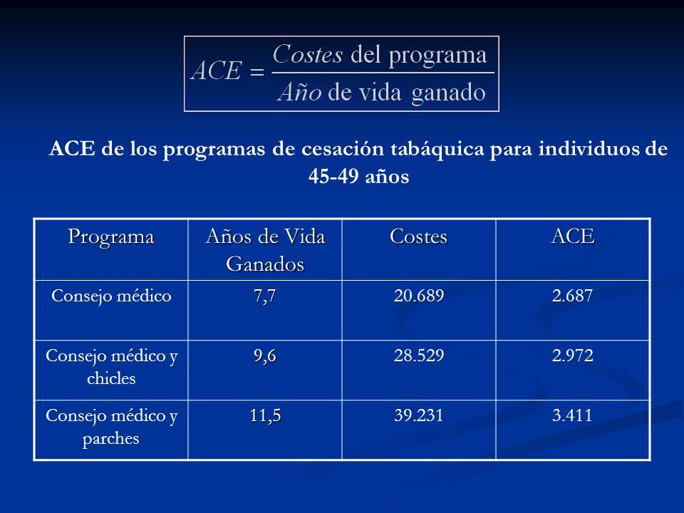 Costes de los programas de cesación tabáquica ProgramaVisitas médicasTratamiento farmacológico Total Consejo médico20.689 Consejo médico y chicles 19.4479.08128.529 Consejo médico y parches 19.62619.60539.231 Unidades: euros