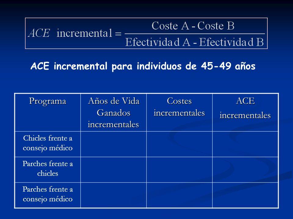 ACE de los programas de cesación tabáquica para individuos de 45-49 años Programa Años de Vida Ganados CostesACE Consejo médico7,720.6892.687 Consejo
