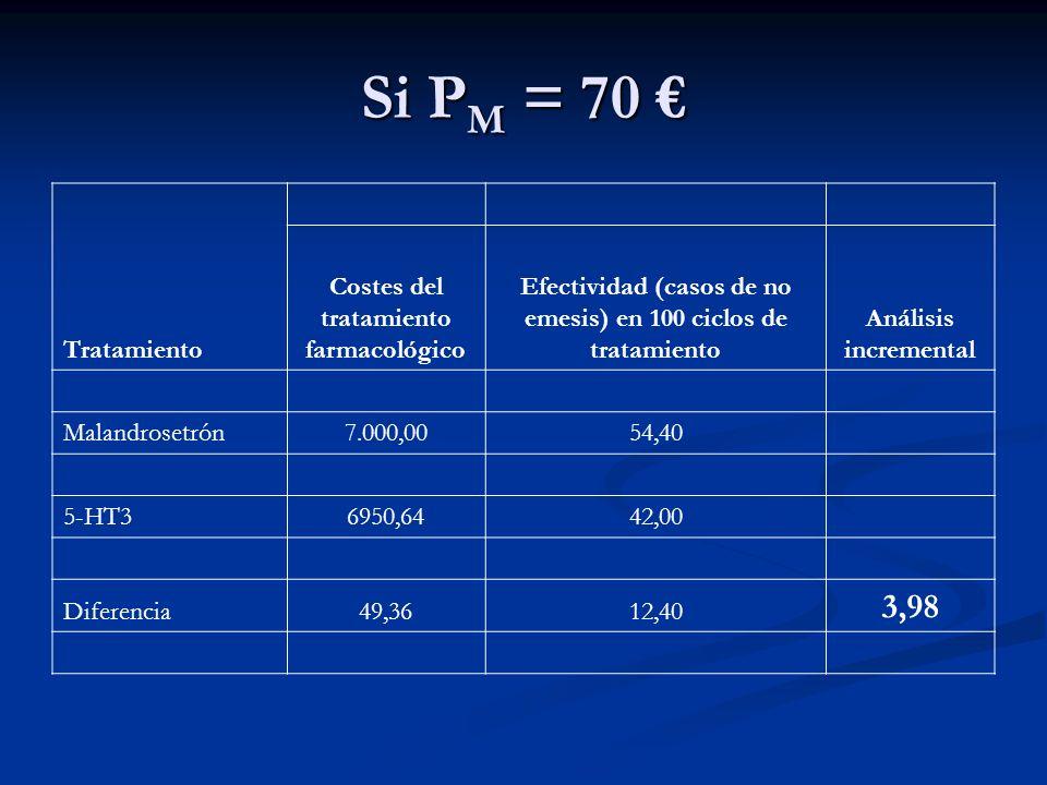 Supongamos que cada caso evitado supone una ganancia en términos de calidad de vida (no es demasiado suponer) Supongamos que cada caso evitado supone una ganancia en términos de calidad de vida (no es demasiado suponer) Supongamos que se aplicó a los pacientes el EQ-5D o el SF-36 a los pacientes cada uno de los días que duró el tratamiento Supongamos que se aplicó a los pacientes el EQ-5D o el SF-36 a los pacientes cada uno de los días que duró el tratamiento La presencia de emesis aguda o retardada suponía una pérdida de calidad de vida importante pero reducida en el tiempo La presencia de emesis aguda o retardada suponía una pérdida de calidad de vida importante pero reducida en el tiempo Se ha estimado que esta pérdida de calidad de vida relacionada con la salud es de 0,01 AVAC por cada caso de emesis Se ha estimado que esta pérdida de calidad de vida relacionada con la salud es de 0,01 AVAC por cada caso de emesis