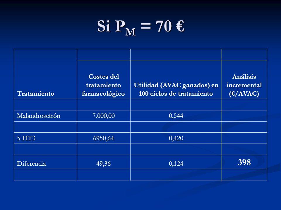 Si P M = 70 Si P M = 70 Tratamiento Costes del tratamiento farmacológico Efectividad (casos de no emesis) en 100 ciclos de tratamiento Análisis incremental Malandrosetrón7.000,0054,40 5-HT36950,6442,00 Diferencia49,3612,40 3,98