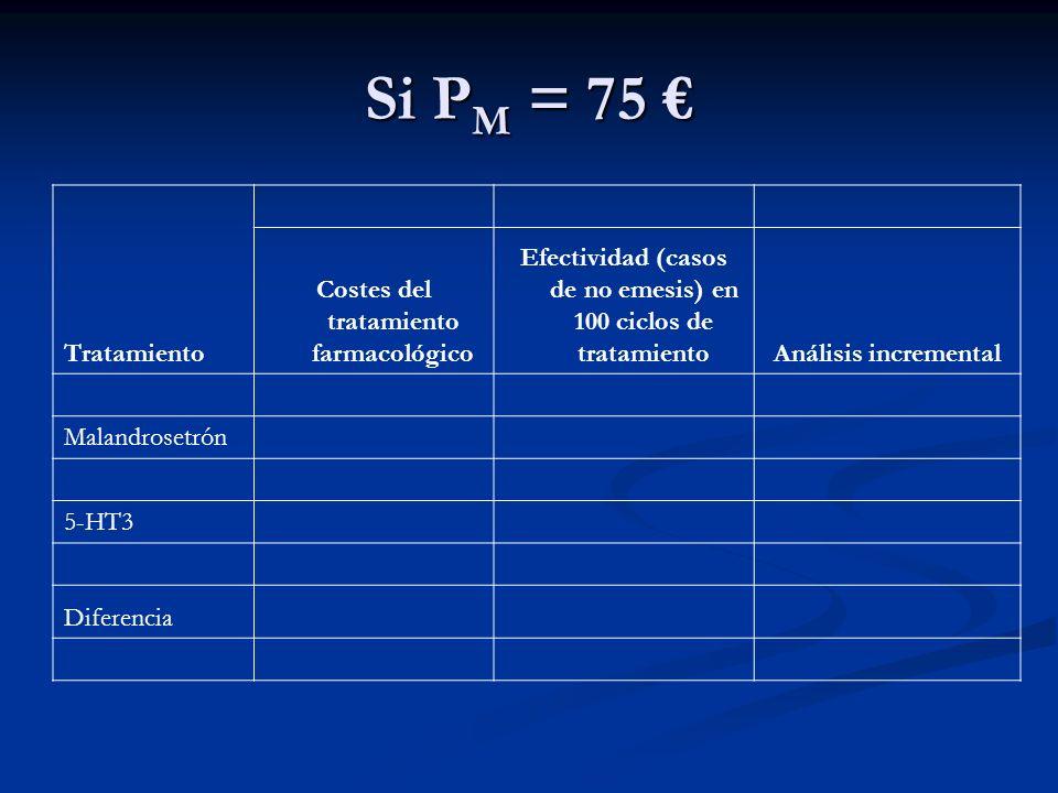 Si P M = 70 Si P M = 70 Tratamiento Costes del tratamiento farmacológico Utilidad (AVAC ganados) en 100 ciclos de tratamiento Análisis incremental (/AVAC) Malandrosetrón7.000,000,544 5-HT36950,640,420 Diferencia49,360,124 398