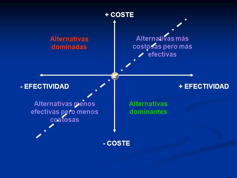 + COSTE - COSTE + EFECTIVIDAD- EFECTIVIDAD Alternativas dominadas Alternativas dominantes Alternativas más costosas pero más efectivas Alternativas menos efectivas pero menos costosas C
