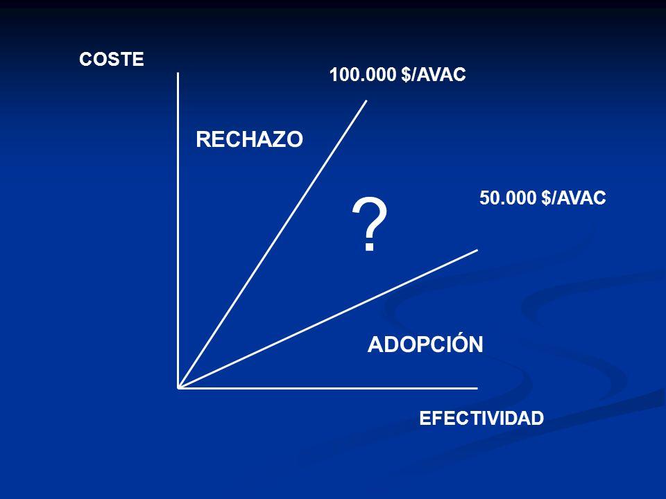 100.000 $/AVAC 50.000 $/AVAC COSTE EFECTIVIDAD RECHAZO ADOPCIÓN ?