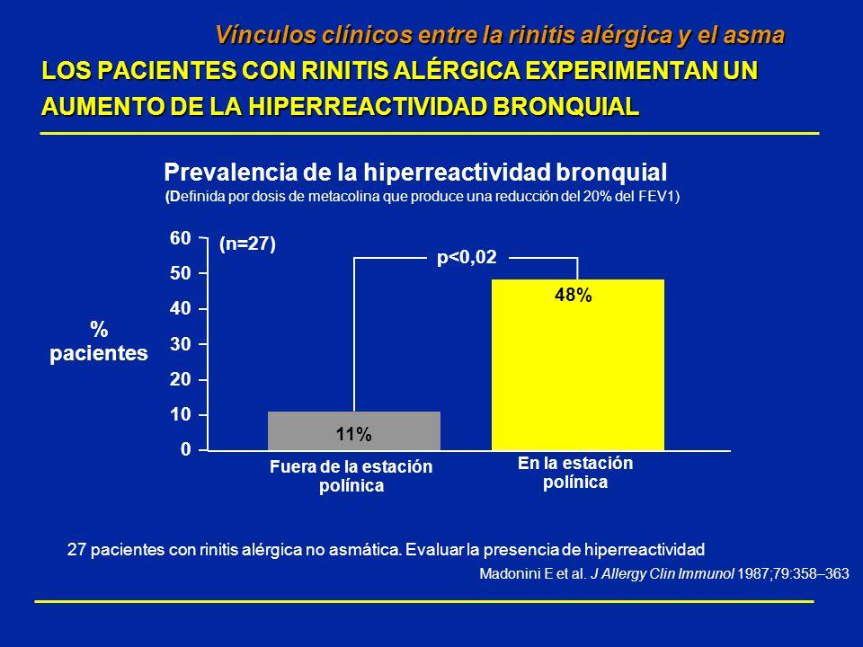 Prevalencia de la hiperreactividad bronquial (Definida por dosis de metacolina que produce una reducción del 20% del FEV1) Vínculos clínicos entre la