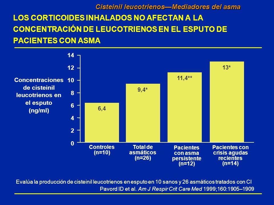 Evalúa la producción de cisteinil leucotrienos en esputo en 10 sanos y 26 asmáticos tratados con CI Pavord ID et al. Am J Respir Crit Care Med 1999;16