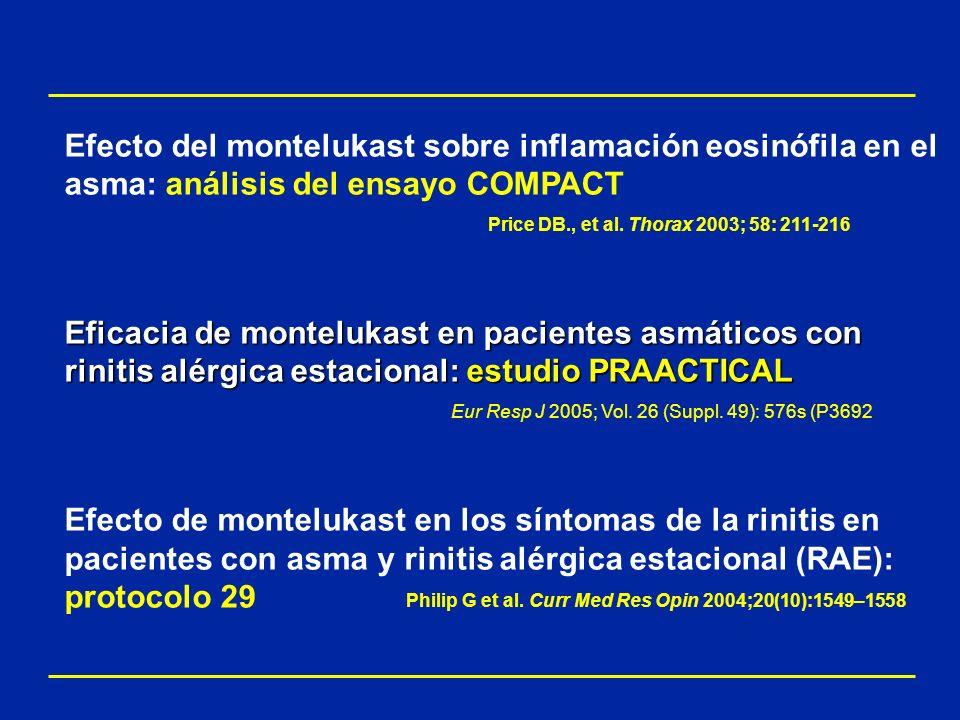 Efecto del montelukast sobre inflamación eosinófila en el asma: análisis del ensayo COMPACT Price DB., et al. Thorax 2003; 58: 211-216 Eficacia de mon