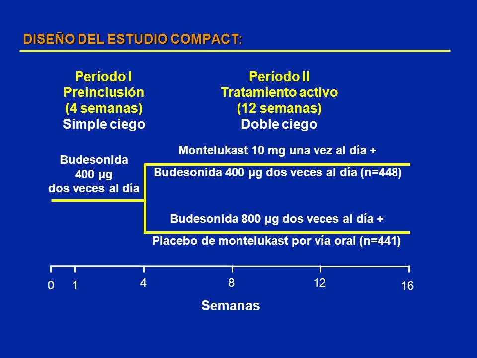 DISEÑO DEL ESTUDIO COMPACT: Budesonida 400 µg dos veces al día Montelukast 10 mg una vez al día + Budesonida 400 µg dos veces al día (n=448) 0 4 16 Pe