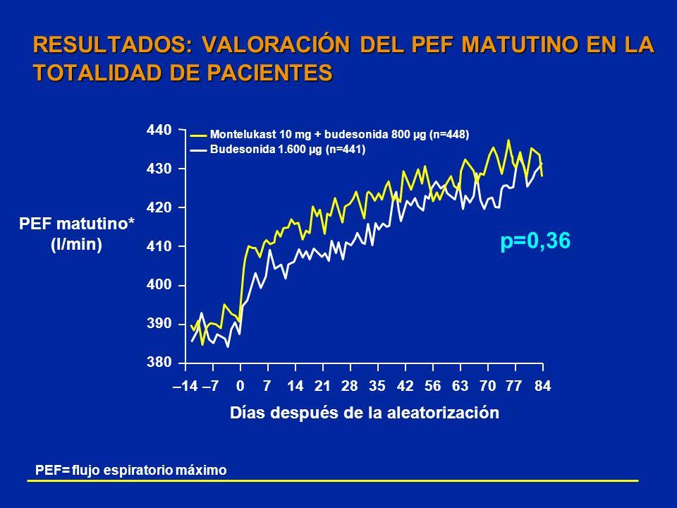 440 430 420 410 400 390 380 PEF= flujo espiratorio máximo RESULTADOS: VALORACIÓN DEL PEF MATUTINO EN LA TOTALIDAD DE PACIENTES PEF matutino* (l/min) –