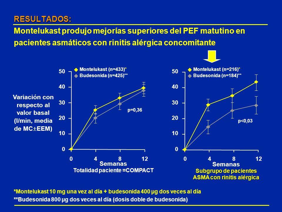 RESULTADOS: RESULTADOS: Montelukast produjo mejorías superiores del PEF matutino en pacientes asmáticos con rinitis alérgica concomitante 50 40 30 20