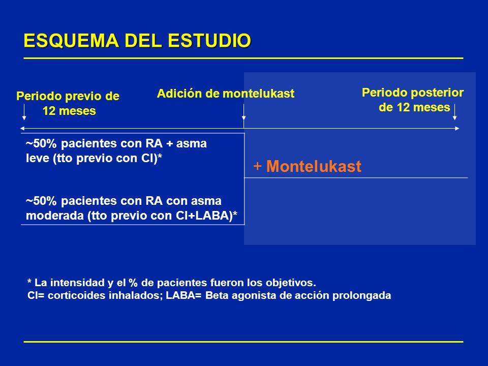 ESQUEMA DEL ESTUDIO ~50% pacientes con RA + asma leve (tto previo con CI)* + Montelukast ~50% pacientes con RA con asma moderada (tto previo con CI+LA
