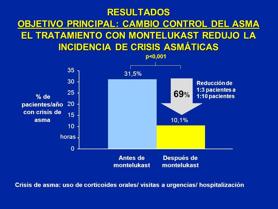 RESULTADOS OBJETIVO PRINCIPAL: CAMBIO CONTROL DEL ASMA EL TRATAMIENTO CON MONTELUKAST REDUJO LA INCIDENCIA DE CRISIS ASMÁTICAS Reducción de 1:3 pacien