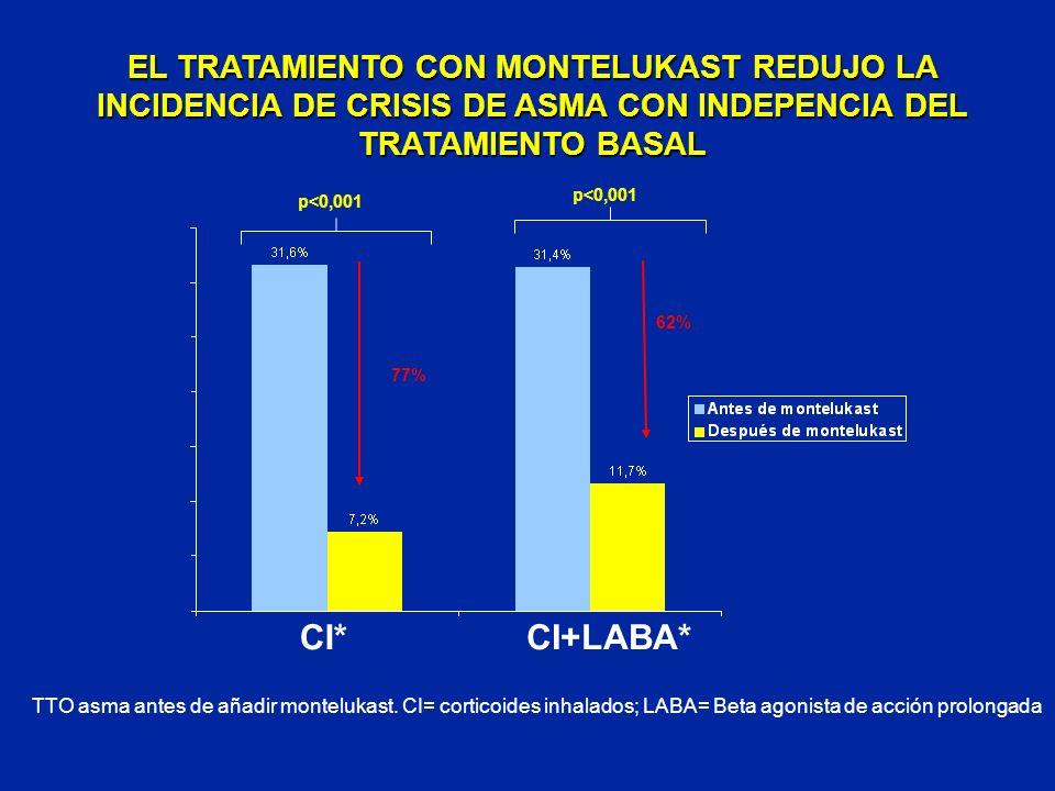 p<0,001 TTO asma antes de añadir montelukast. CI= corticoides inhalados; LABA= Beta agonista de acción prolongada p<0,001 CI*CI+LABA* 62% 77% EL TRATA
