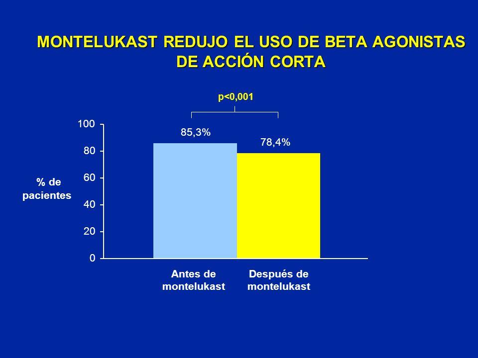 MONTELUKAST REDUJO EL USO DE BETA AGONISTAS DE ACCIÓN CORTA % de pacientes 0 20 100 Antes de montelukast 85,3% 78,4% 60 Después de montelukast 80 40 p