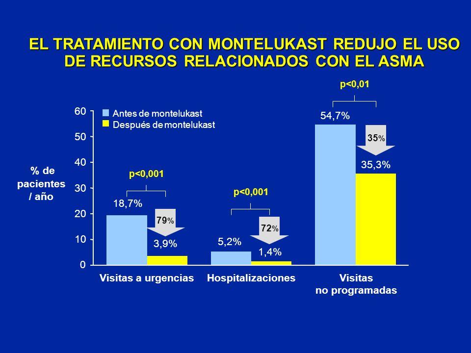 EL TRATAMIENTO CON MONTELUKAST REDUJO EL USO DE RECURSOS RELACIONADOS CON EL ASMA % de pacientes / año 0 10 20 30 40 50 Visitas a urgenciasHospitaliza