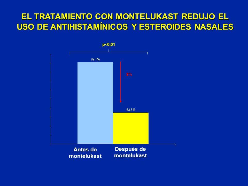 p<0,01 8% EL TRATAMIENTO CON MONTELUKAST REDUJO EL USO DE ANTIHISTAMÍNICOS Y ESTEROIDES NASALES Antes de montelukast Después de montelukast