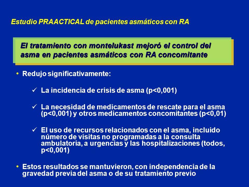 Estudio PRAACTICAL de pacientes asmáticos con RA Redujo significativamente: La incidencia de crisis de asma (p<0,001) La necesidad de medicamentos de