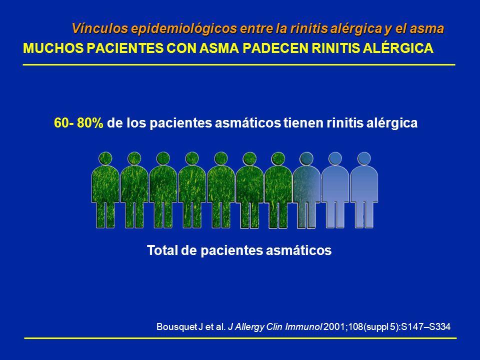 RESULTADOS: RESULTADOS: Montelukast produjo mejorías superiores del PEF matutino en pacientes asmáticos con rinitis alérgica concomitante 50 40 30 20 10 0 Variación con respecto al valor basal (l/min, media de MC EEM) 04812048 Montelukast (n=433)* Budesonida (n=425)** p<0,03 p=0,36 Semanas Totalidad paciente =COMPACT Semanas Subgrupo de pacientes ASMA con rinitis alérgica Montelukast (n=216)* Budesonida (n=184)** *Montelukast 10 mg una vez al día + budesonida 400 µg dos veces al día **Budesonida 800 µg dos veces al día (dosis doble de budesonida) 50 40 30 20 10 0