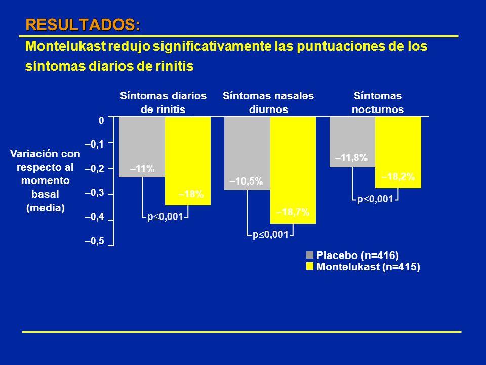 RESULTADOS: RESULTADOS: Montelukast redujo significativamente las puntuaciones de los síntomas diarios de rinitis 0 –0,1 –0,2 –0,3 –0,4 –0,5 Variación
