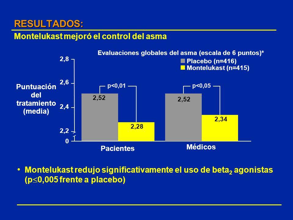RESULTADOS: RESULTADOS: Montelukast mejoró el control del asma Montelukast redujo significativamente el uso de beta 2 agonistas (p 0,005 frente a plac