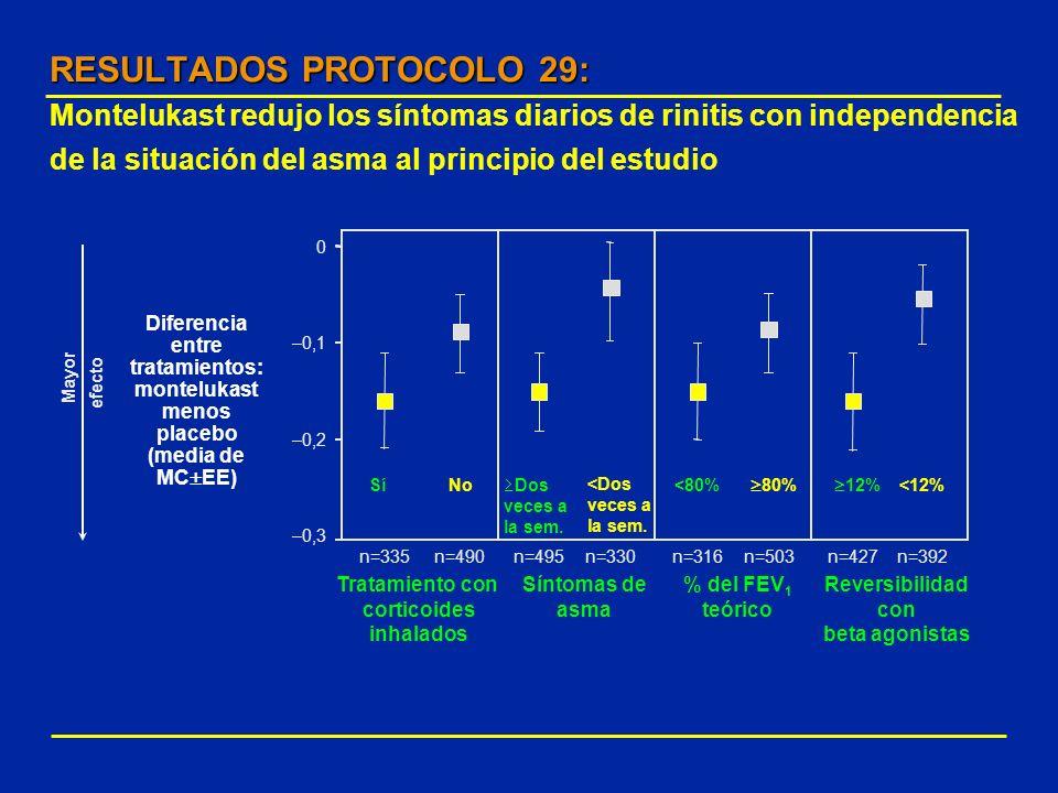–0,3 –0,2 –0,1 0 NoSí<80% 80% 12% <12% Dos veces a la sem. <Dos veces a la sem. n=335n=490n=495n=330n=316n=503n=427n=392 Tratamiento con corticoides i
