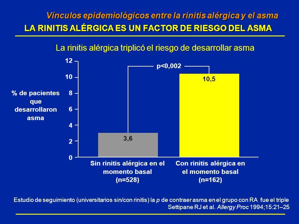 Vínculos epidemiológicos entre la rinitis alérgica y el asma LA RINITIS ALÉRGICA ES UN FACTOR DE RIESGO DEL ASMA Vínculos epidemiológicos entre la rin