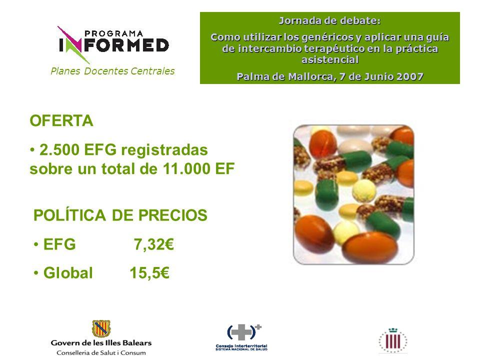 Planes Docentes Centrales Jornada de debate: Como utilizar los genéricos y aplicar una guía de intercambio terapéutico en la práctica asistencial Palma de Mallorca, 7 de Junio 2007 Fuente: http://www.msc.es/gabinetePrensa/notaPrensa/desarrolloNotaPrensa.jsp?id=762 200320042005Enero-Junio 06 Envases8,85%12,03%14,10%15,87% Importe PVP6,03%6,58%7,35%7,95% Cuota de mercado de genéricos en España