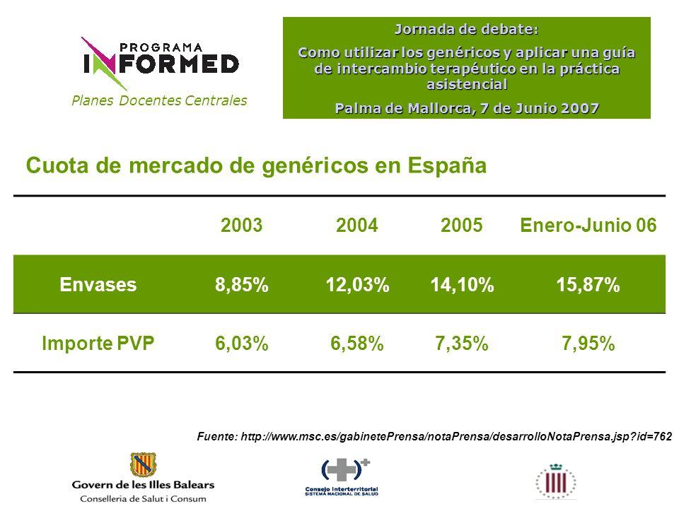 Planes Docentes Centrales Jornada de debate: Como utilizar los genéricos y aplicar una guía de intercambio terapéutico en la práctica asistencial Palma de Mallorca, 7 de Junio 2007 Fuente: http://www.msc.es/gabinetePrensa/notaPrensa/desarrolloNotaPrensa.jsp id=762 200320042005Enero-Junio 06 Envases8,85%12,03%14,10%15,87% Importe PVP6,03%6,58%7,35%7,95% Cuota de mercado de genéricos en España