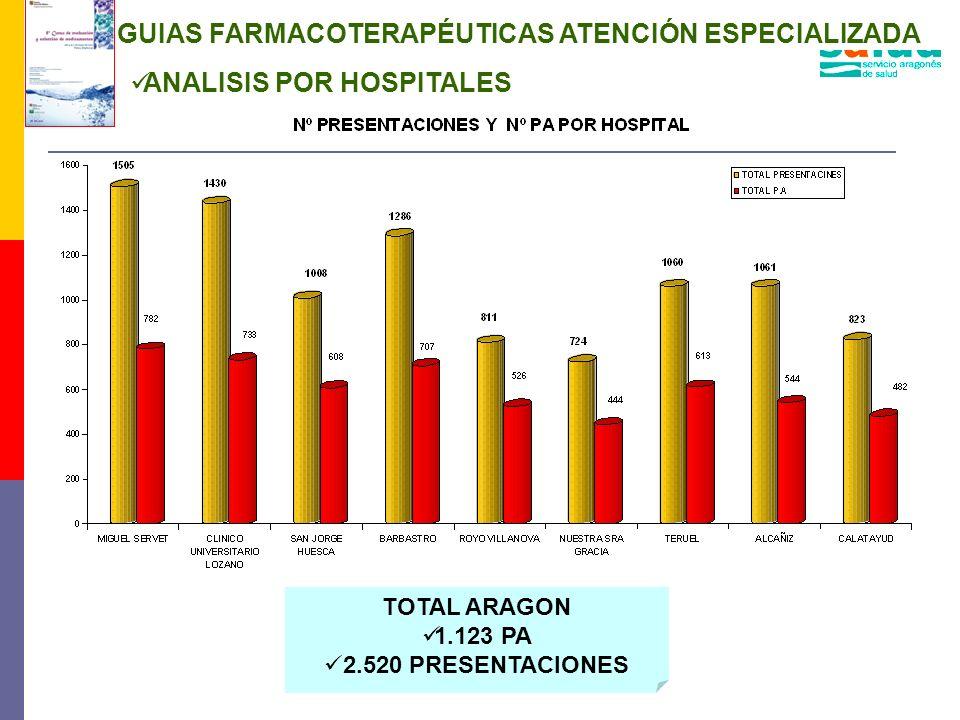 GUIAS FARMACOTERAPÉUTICAS ATENCIÓN ESPECIALIZADA TOTAL ARAGON 1.123 PA 2.520 PRESENTACIONES ANALISIS POR HOSPITALES