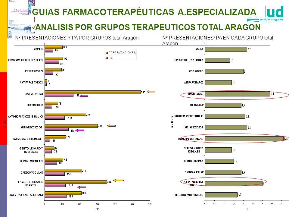 GUIAS FARMACOTERAPÉUTICAS A.ESPECIALIZADA ANALISIS POR GRUPOS TERAPEUTICOS TOTAL ARAGON Nº PRESENTACIONES Y PA POR GRUPOS total AragónNº PRESENTACIONE