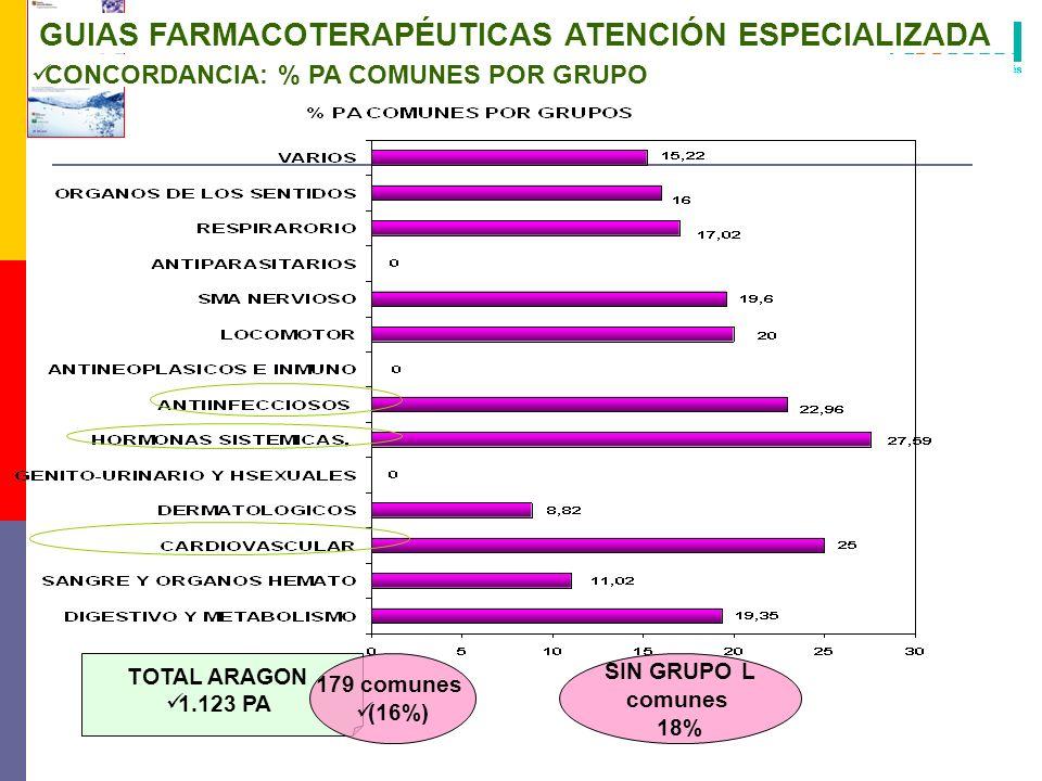 GUIAS FARMACOTERAPÉUTICAS ATENCIÓN ESPECIALIZADA CONCORDANCIA: % PA COMUNES POR GRUPO TOTAL ARAGON 1.123 PA 179 comunes (16%) SIN GRUPO L comunes 18%