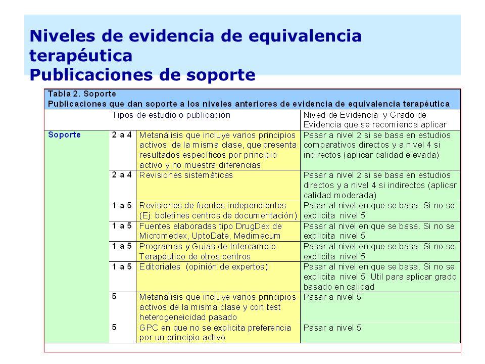 Niveles de evidencia de equivalencia terapéutica Publicaciones de soporte