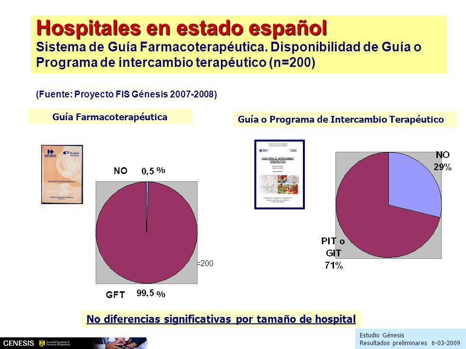 Hospitales en estado español Hospitales en estado español Sistema de Guía Farmacoterapéutica. Disponibilidad de Guía o Programa de intercambio terapéu